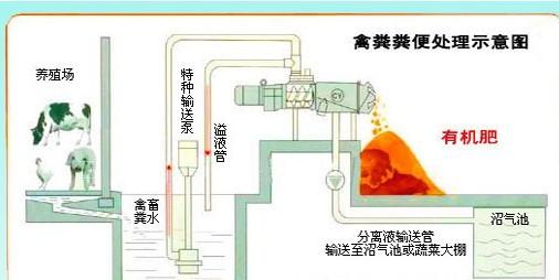 工作原理   切割泵将原粪水提到主机内,通过安置在筛网中的蛟龙,挤压分离出固态物质,液体则通过筛网从出液口流出:    鸡粪脱水机机身为铸件,表面有防护漆,主轴、筛网为304的不锈钢生产。筛网可根据要求,配有3种型号网孔,固态物质的干湿度可移动重锤11图一进行调节,本机为380V50HZ4KW电机驱动,并配有配电箱等附属设备, 4 使用说明 1)安装 主机安装高可自定,以出渣及污水输送方便为宜。尽可能用固定管道,避免直角弯头,减少流动阻力,安装室外需有挡雨棚。380V进线及主机、切割泵连接线均安装在
